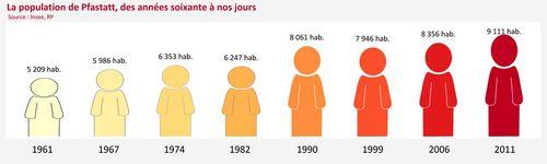 Population pfastatt de 60 à nos jours