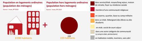 Catégories de populations