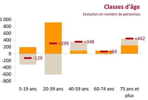Classes age